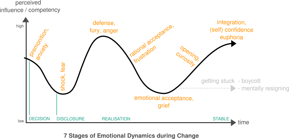7 Stages Of Emotional Dynamics During Change Finding Marbles