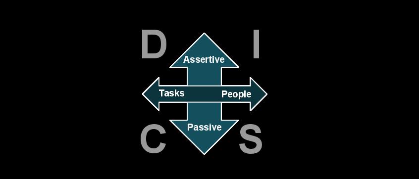 DISC model