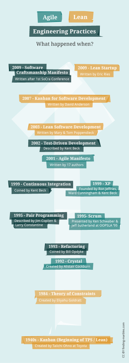 Timeline of Agile, Lean & Engineering Practices