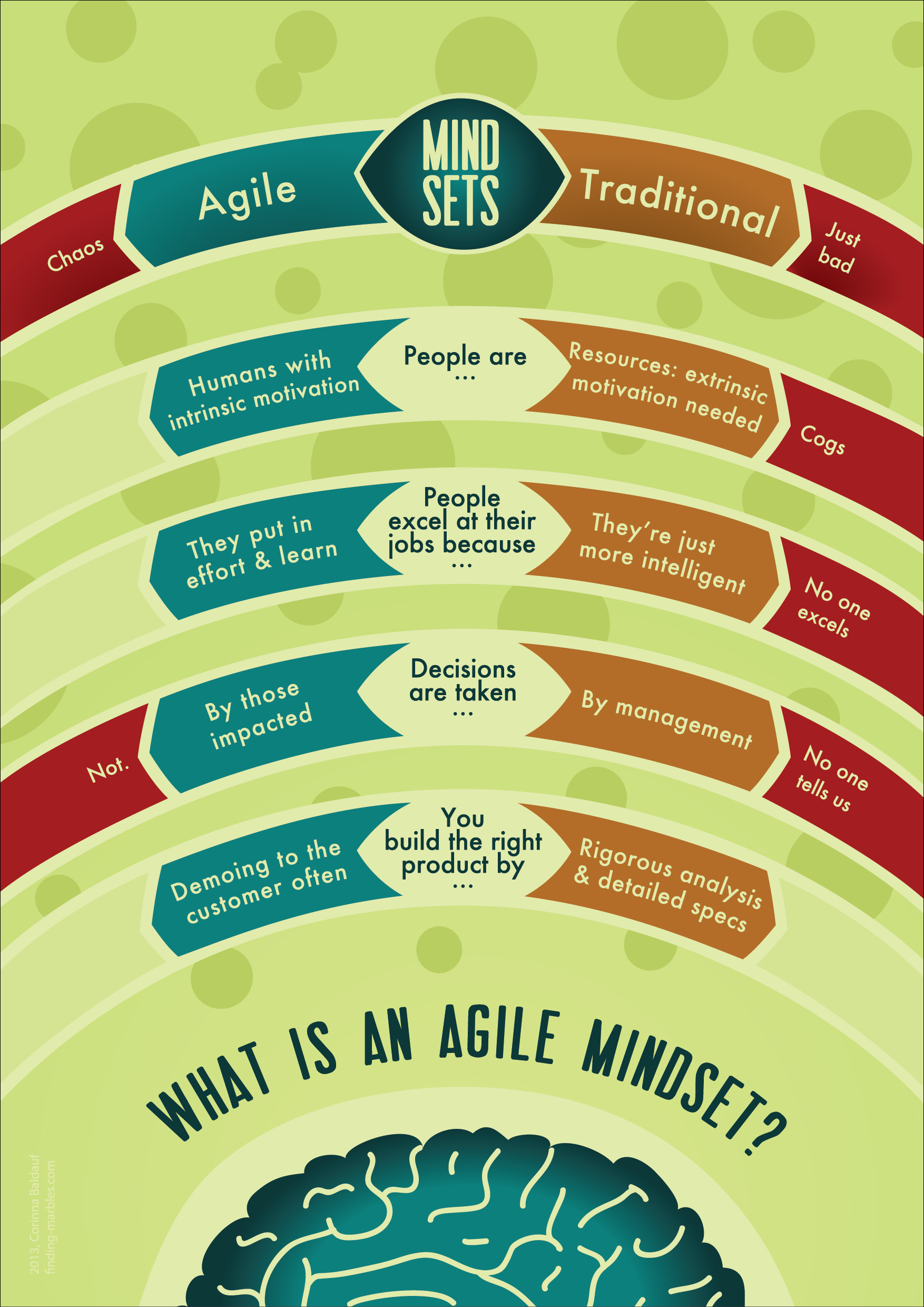 Agile Mindset The Infographic Finding Marbles